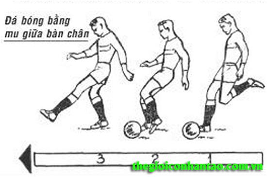 Bí quyết sút bóng thành công sử dụng mu bàn chân