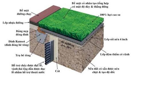 cấu trúc cỏ nhân tạo