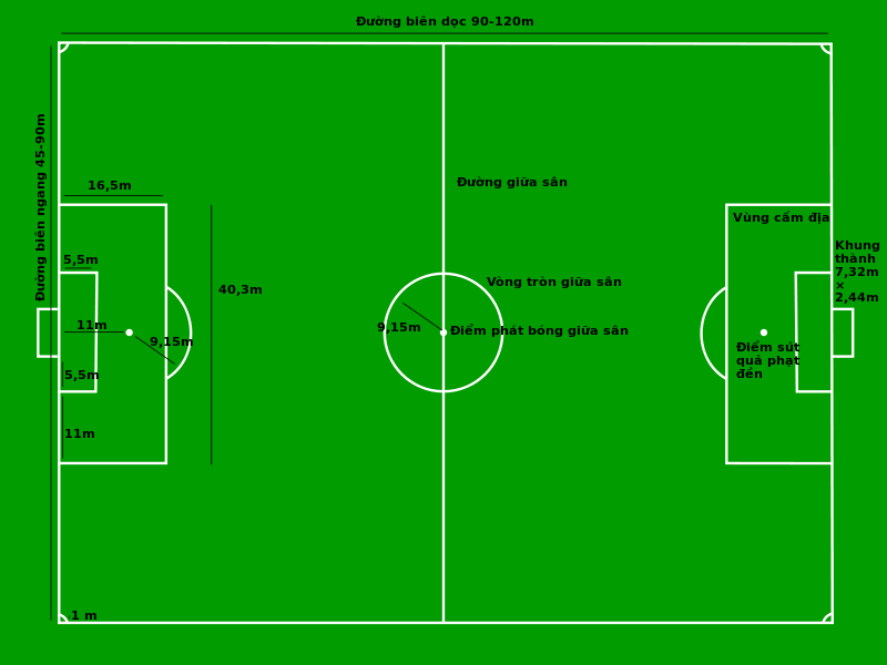 Kích thước sân bóng đá 11 người