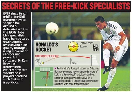 Tìm hiểu cách sút phạt của Cristiano Ronaldo 2