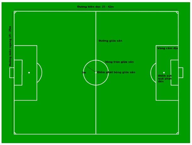Kích thước sân bóng đá 1