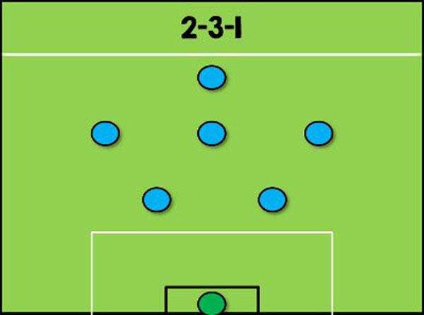 2-3-1: Sự lựa chọn phổ biến 1