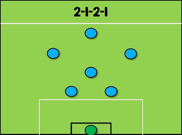 2-1-2-1: Cải tiến phòng ngự 1