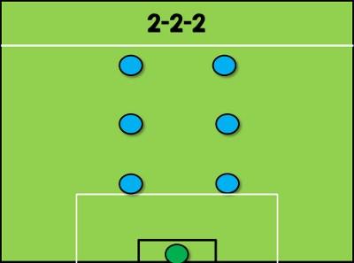 Các sơ đồ ít thông dụng: 2-2-2 và 1-4-1 1
