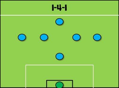 Các sơ đồ ít thông dụng: 2-2-2 và 1-4-1 2