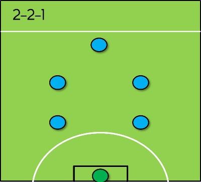 1. Đội hình 2-2-1 1