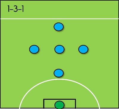 2. Đội hình 1-3-1 1