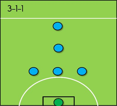 3. Đội hình 3-1-1 1