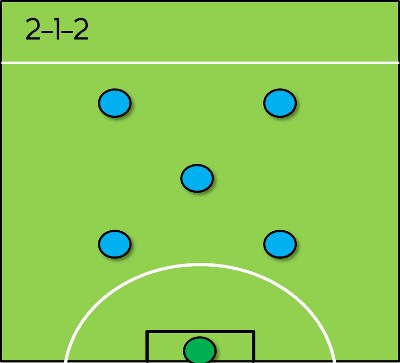 4. Đội hình 2-1-2 1